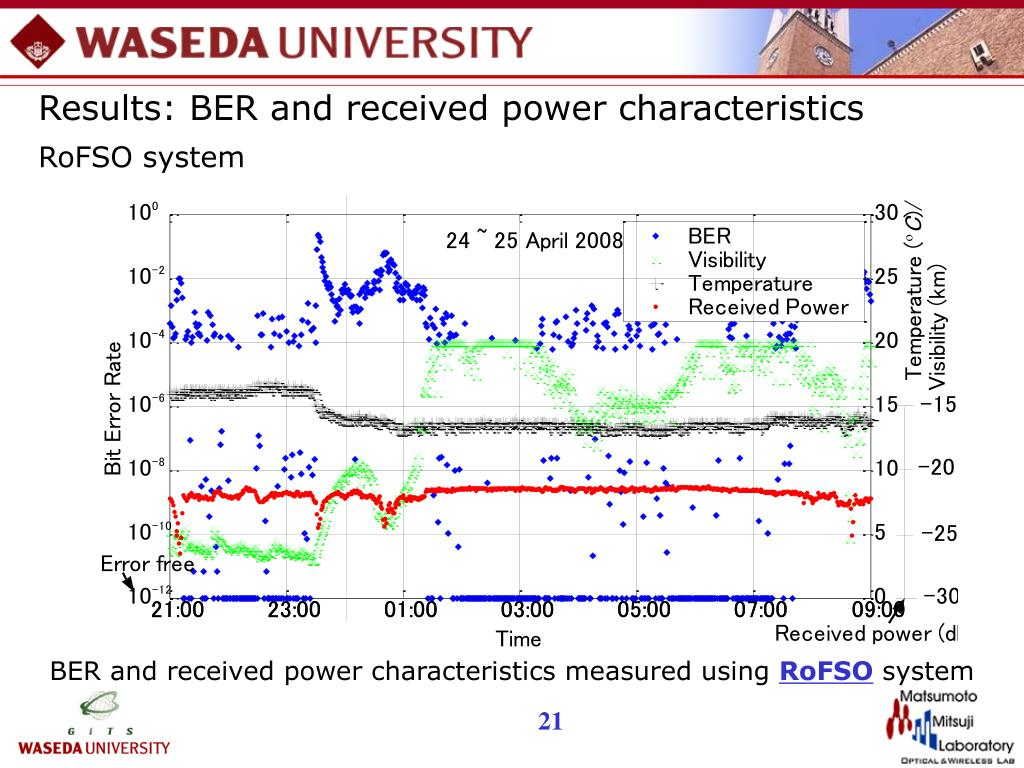 Results: BER and received power characteristics