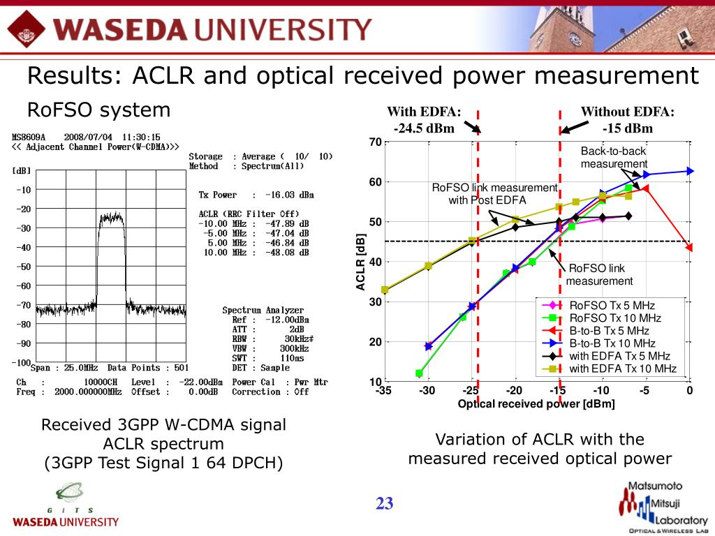 Results: ACLR and optical received power measurement