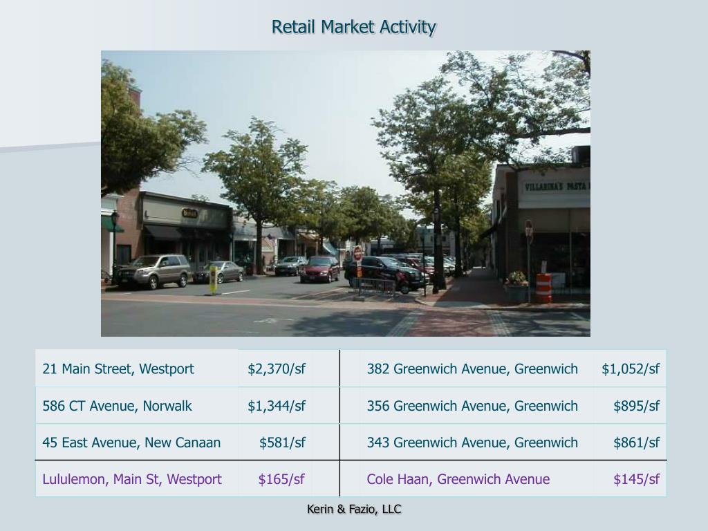 Retail Market Activity