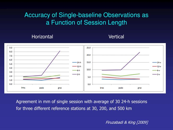 Accuracy of Single-baseline Observations as a Function of Session Length