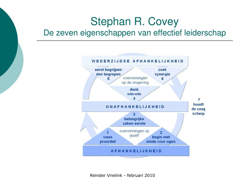 Stephan R. Covey