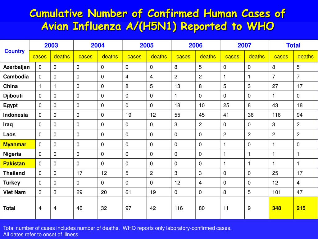 Cumulative Number of Confirmed Human Cases of Avian Influenza A/(H5N1) Reported to WHO