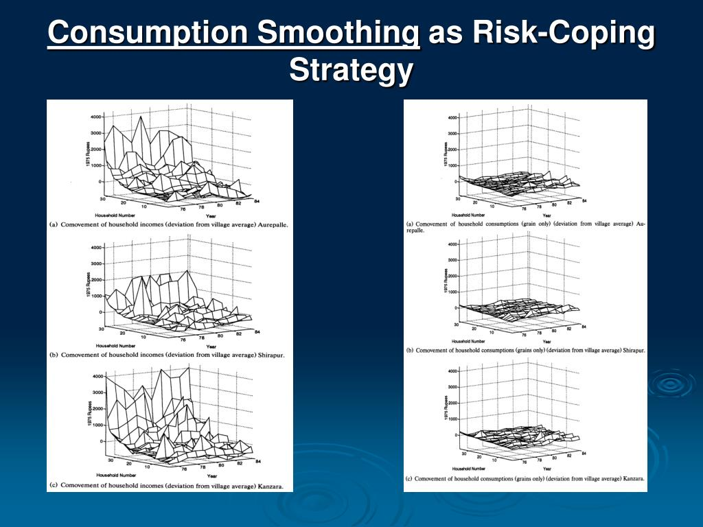 Consumption Smoothing