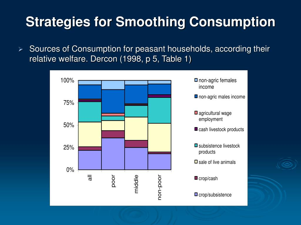 Strategies for Smoothing Consumption