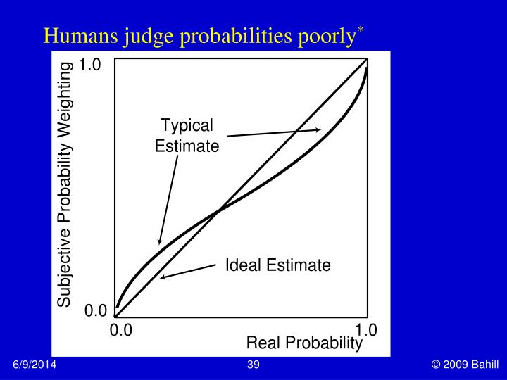 Humans judge probabilities poorly