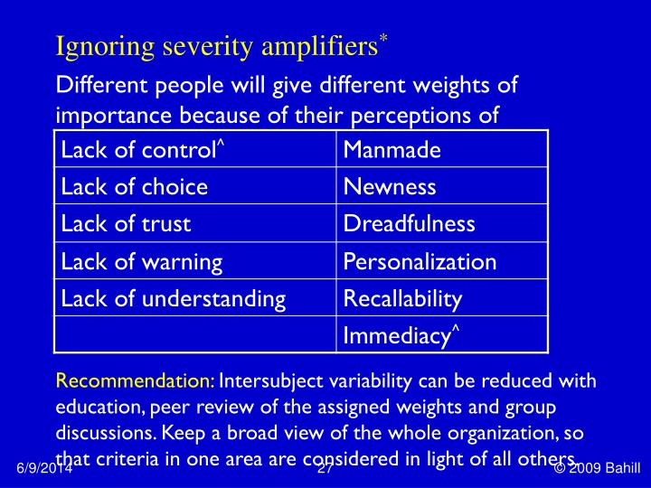 Ignoring severity amplifiers
