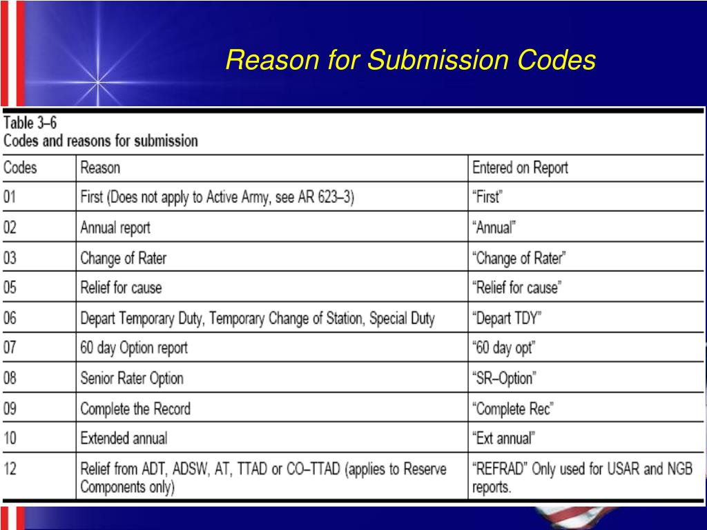 Reason for Submission Codes