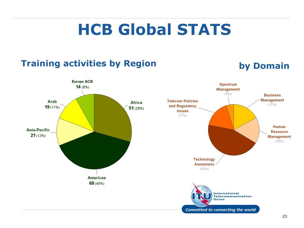 HCB Global STATS