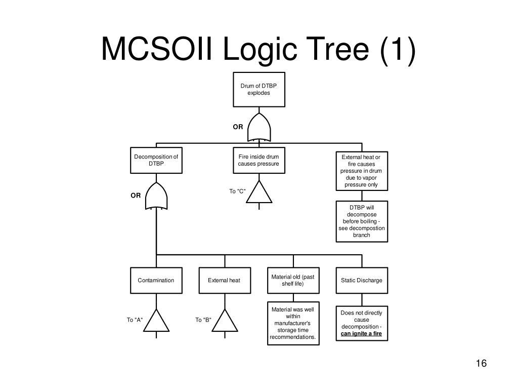 MCSOII Logic Tree (1)
