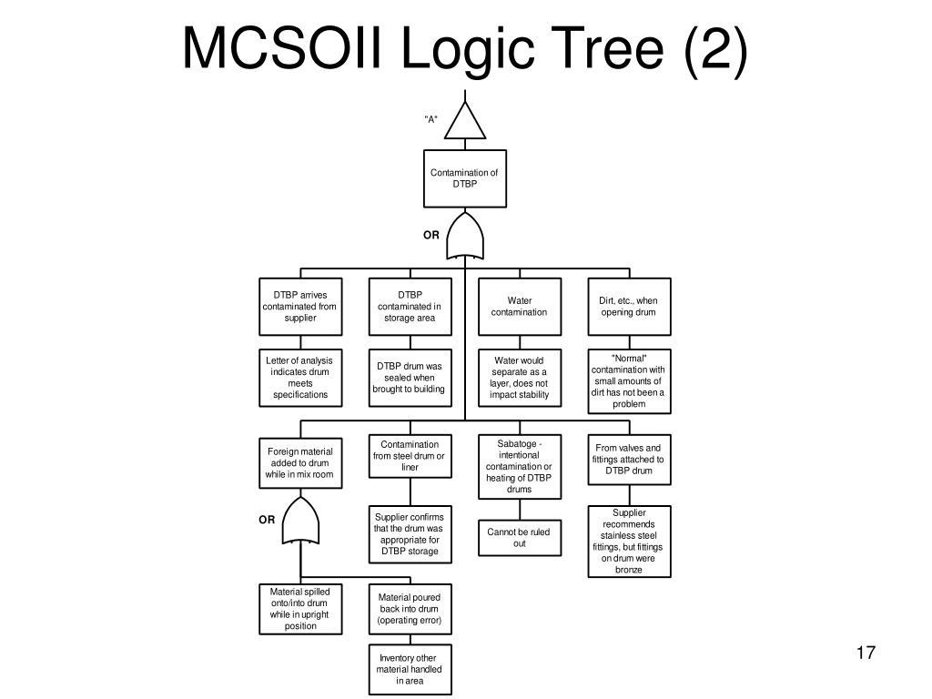 MCSOII Logic Tree (2)