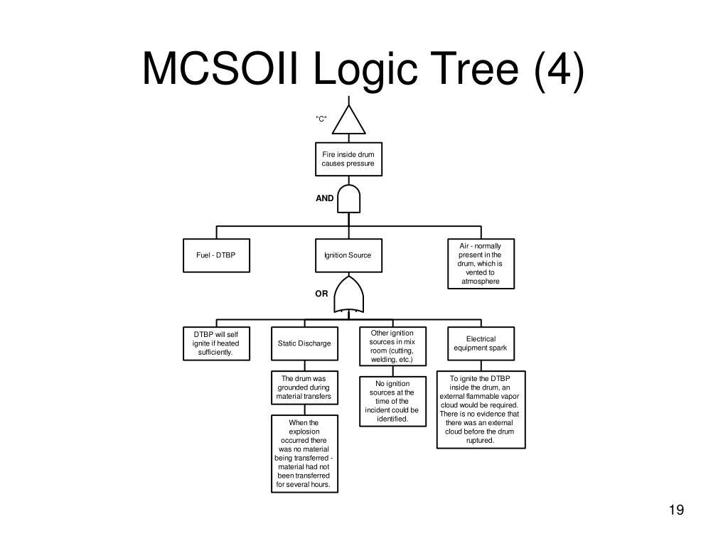MCSOII Logic Tree (4)