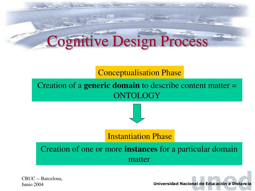 Cognitive Design Process