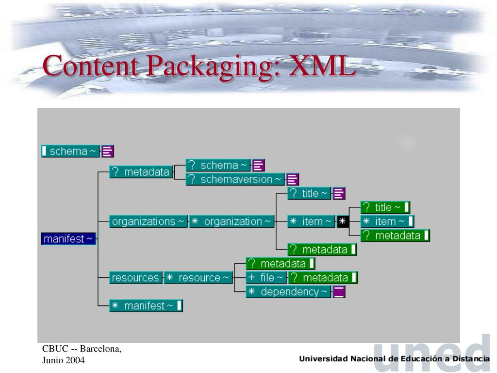 Content Packaging: XML