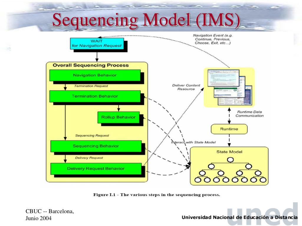 Sequencing Model (IMS)