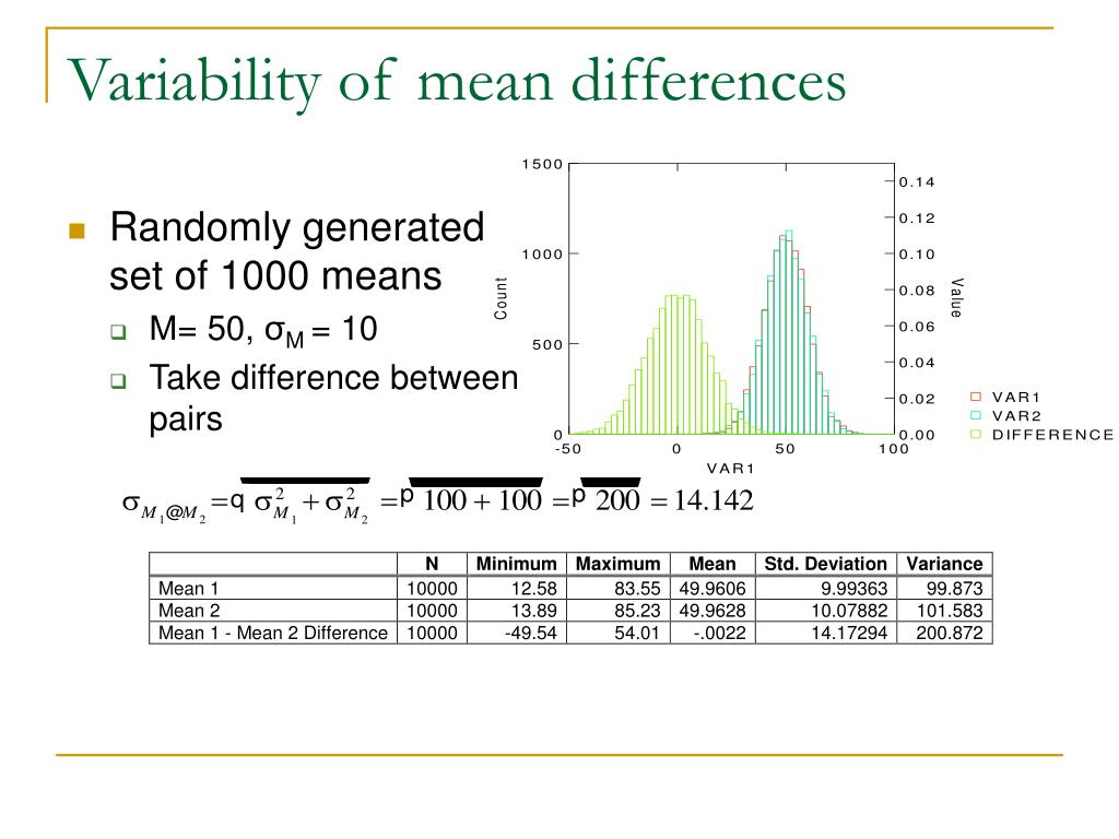Variability of mean differences