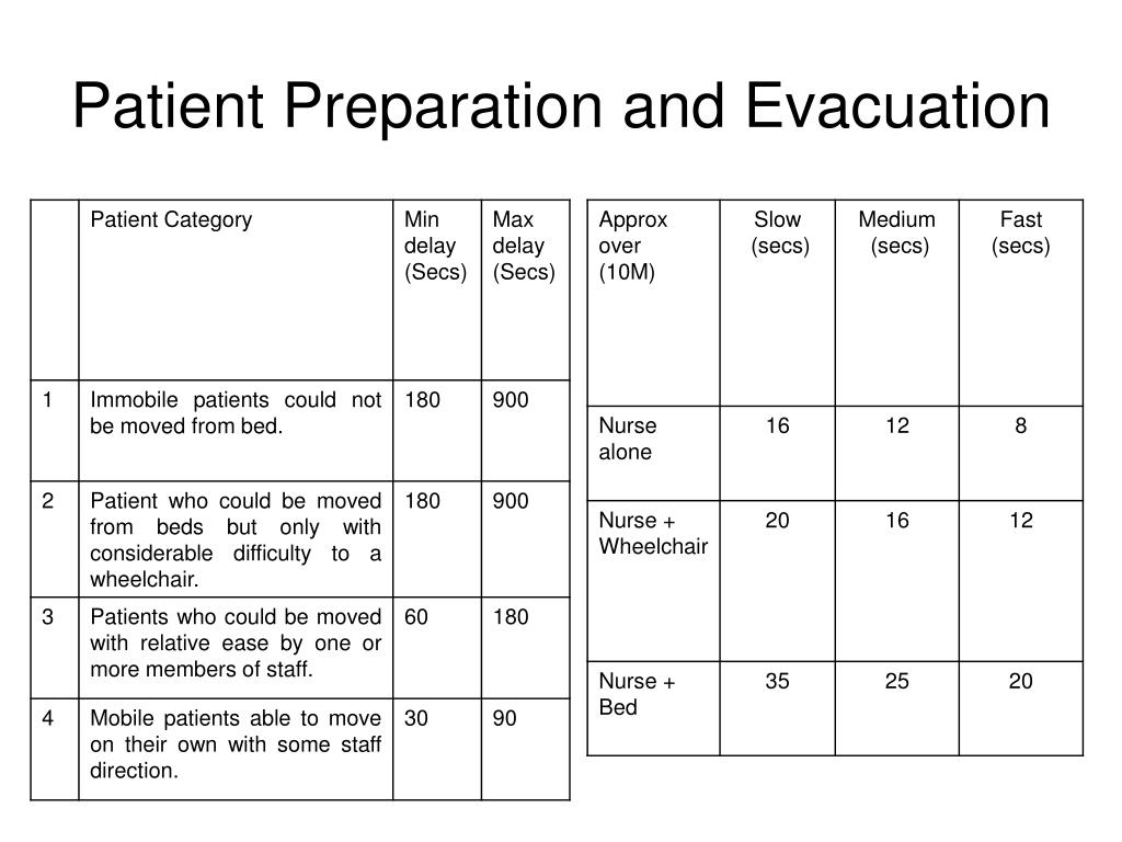 Patient Preparation and Evacuation