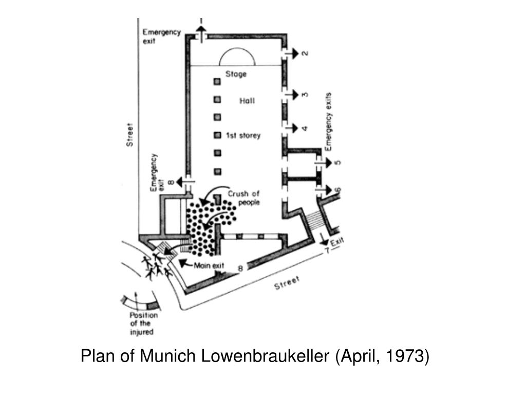 Plan of Munich Lowenbraukeller (April, 1973)