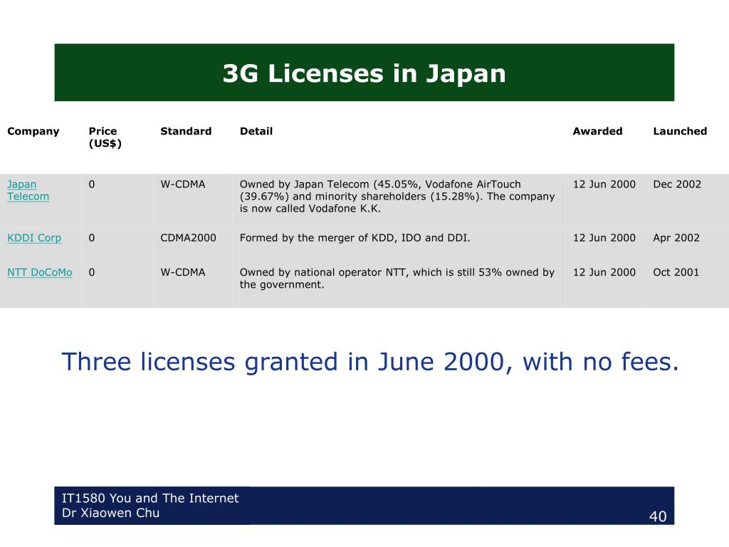 3G Licenses in Japan