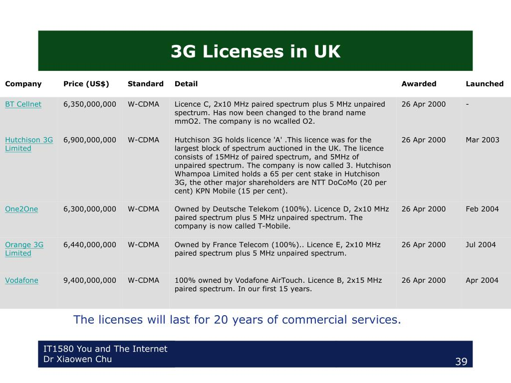 3G Licenses in UK