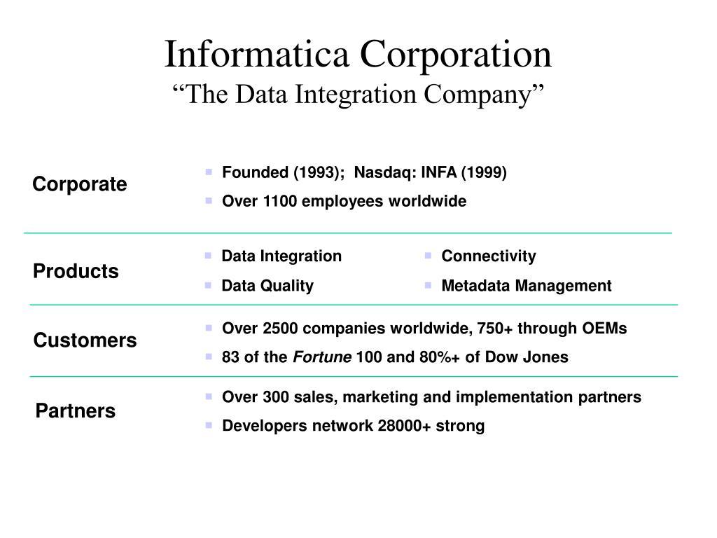 Informatica Corporation