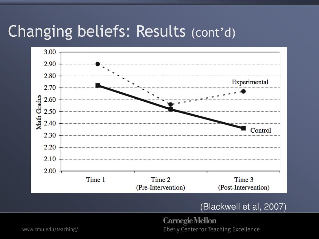 Changing beliefs: Results