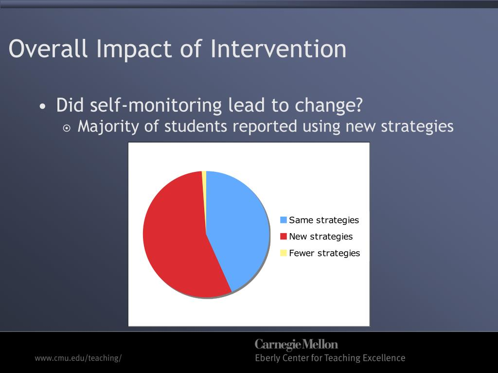 Overall Impact of Intervention