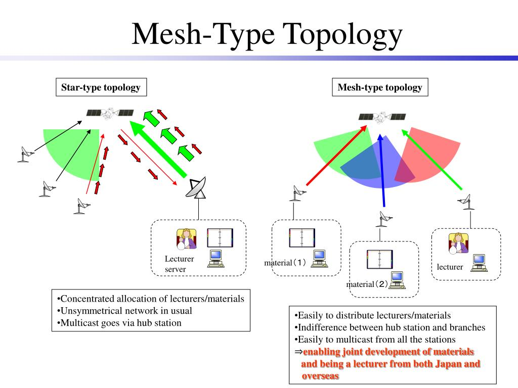 Mesh-Type Topology