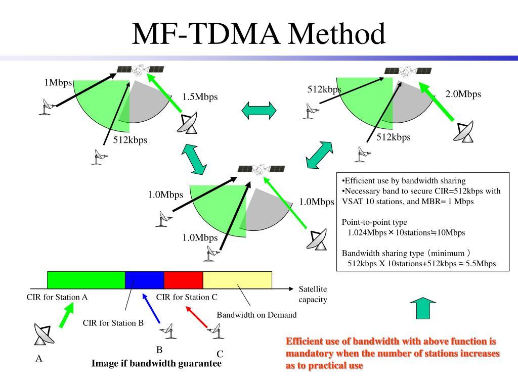 MF-TDMA Method
