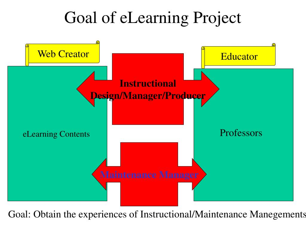 Goal of eLearning Project