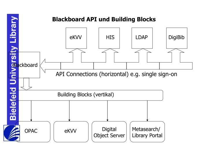 Blackboard API und Building Blocks