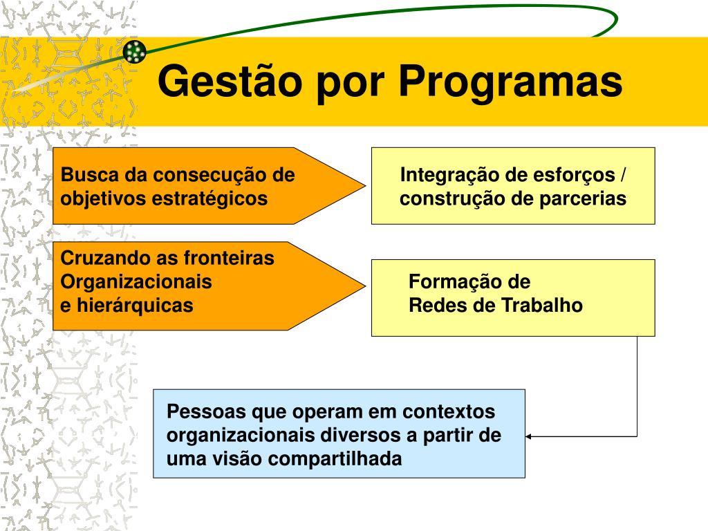 Gestão por Programas