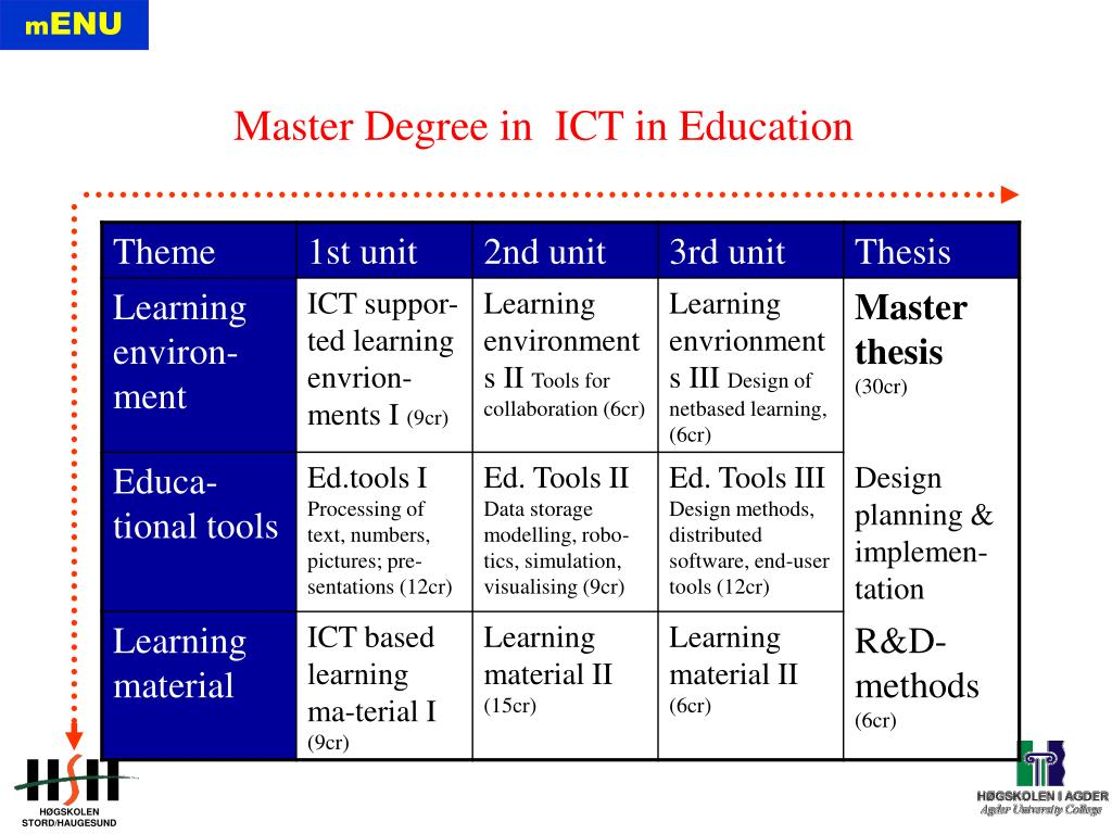 Master Degree in  ICT in Education
