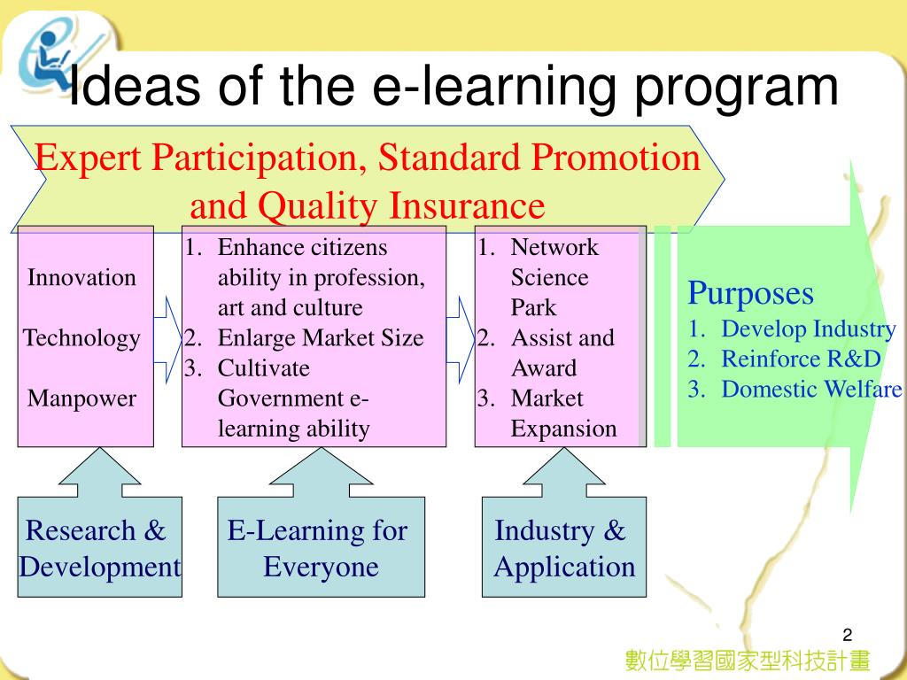 Ideas of the e-learning program