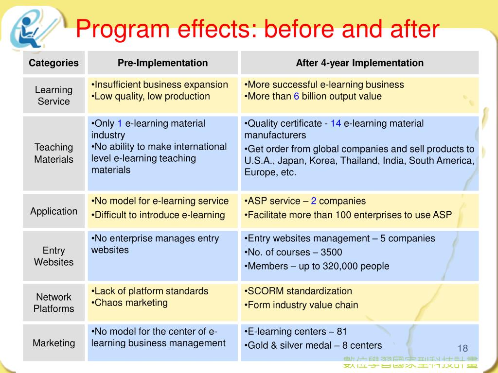 Program effects: before and after