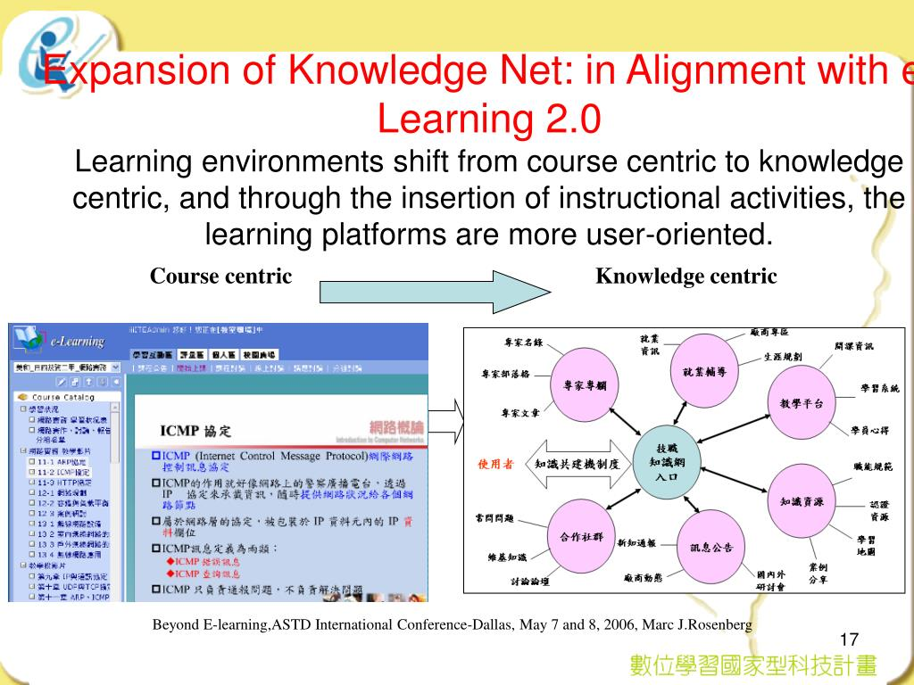 Expansion of Knowledge Net: in Alignment with e-Learning 2.0