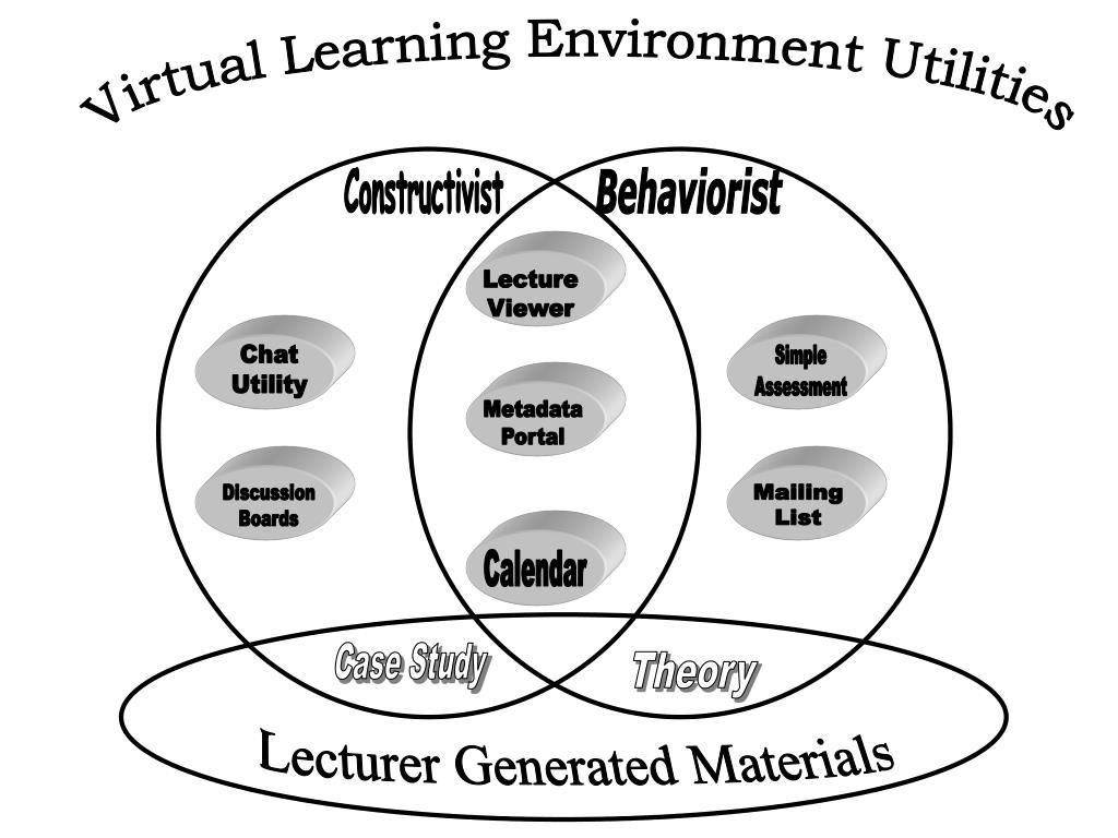 Virtual Learning Environment Utilities
