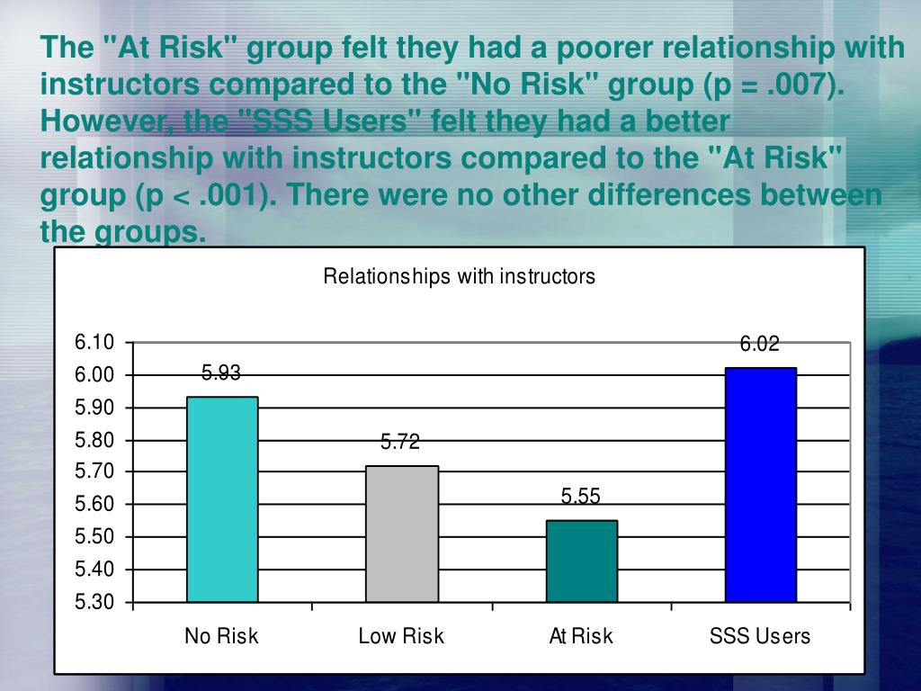 "The ""At Risk"" group felt they had a poorer relationship with instructors compared to the ""No Risk"" group (p = .007). However, the ""SSS Users"" felt they had a better relationship with instructors compared to the ""At Risk"" group (p < .001). There were no other differences between the groups."