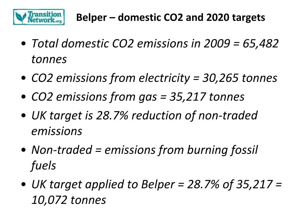 Belper – domestic CO2 and 2020 targets