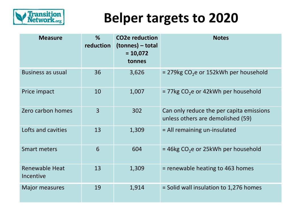 Belper targets to 2020