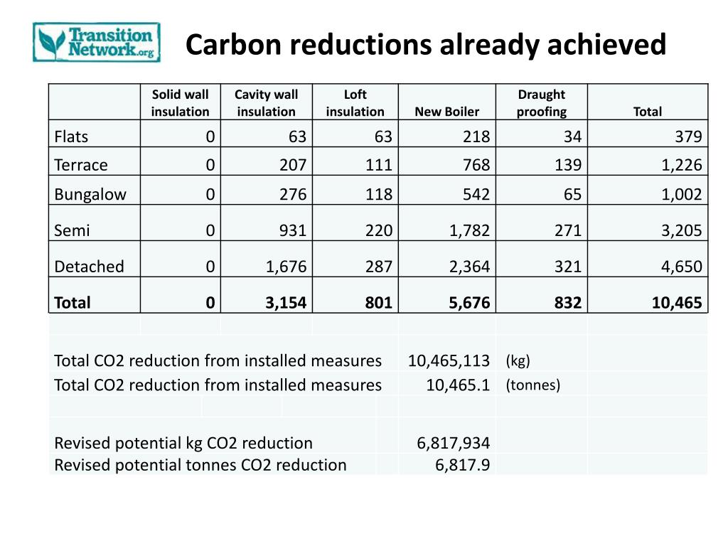 Carbon reductions already achieved
