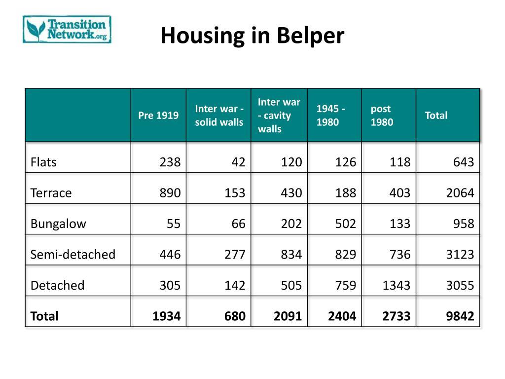Housing in Belper