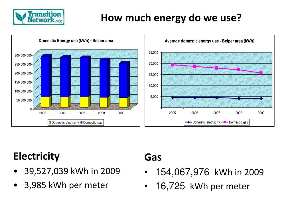 How much energy do we use?