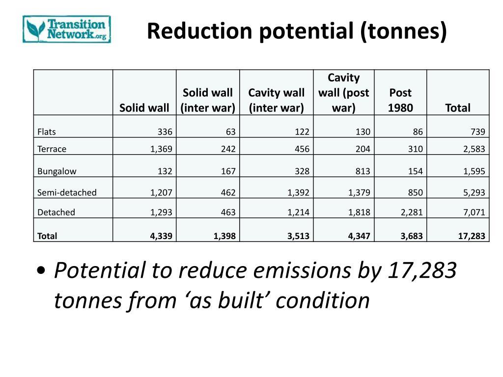 Reduction potential (tonnes)