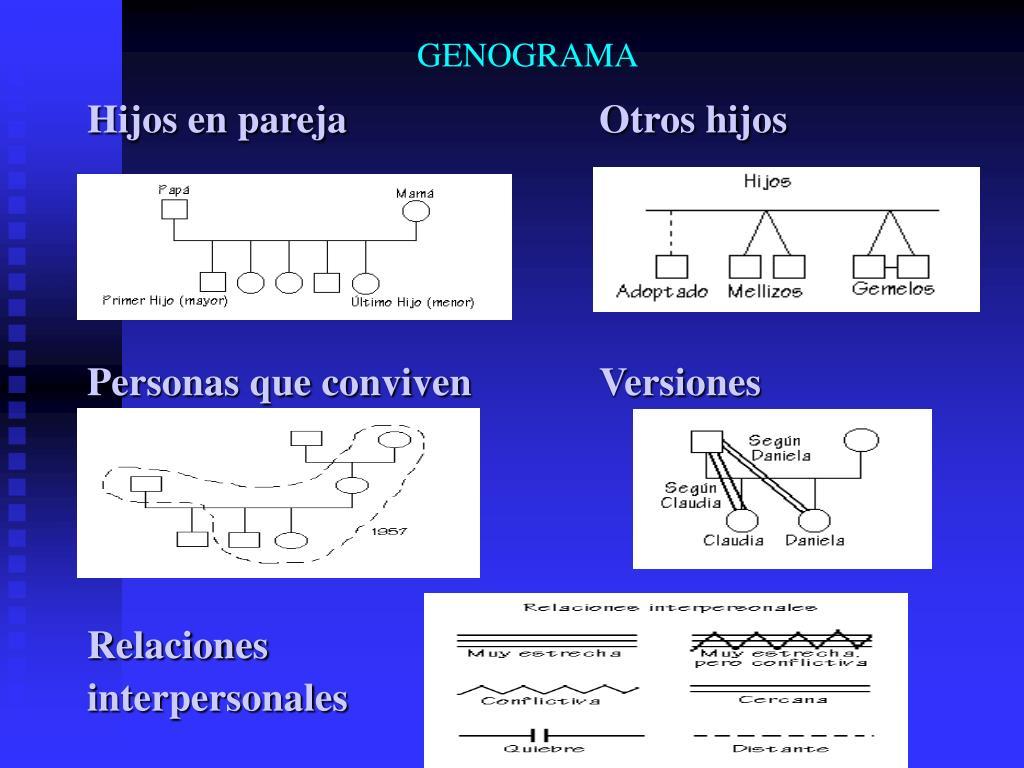 GENOGRAMA