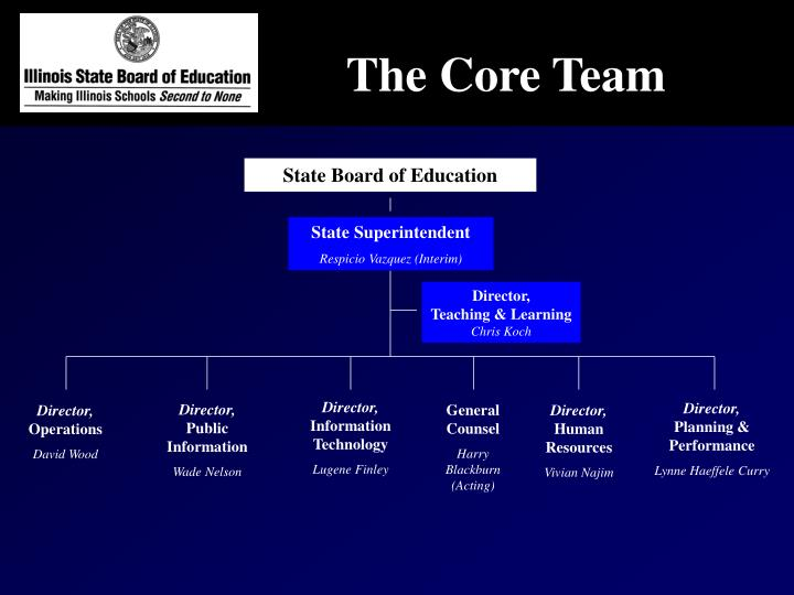 The Core Team