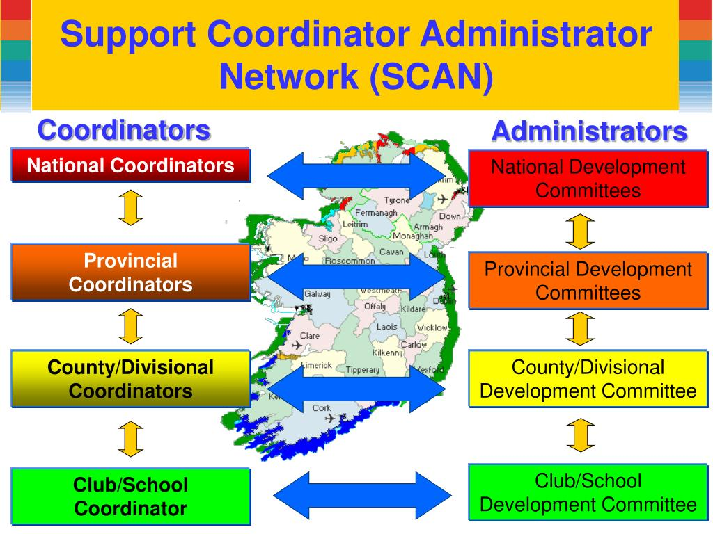 Support Coordinator Administrator Network (SCAN)
