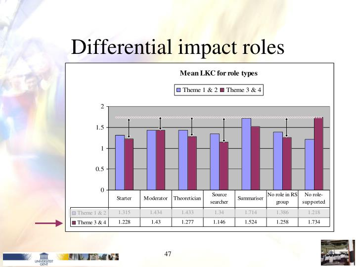 Differential impact roles