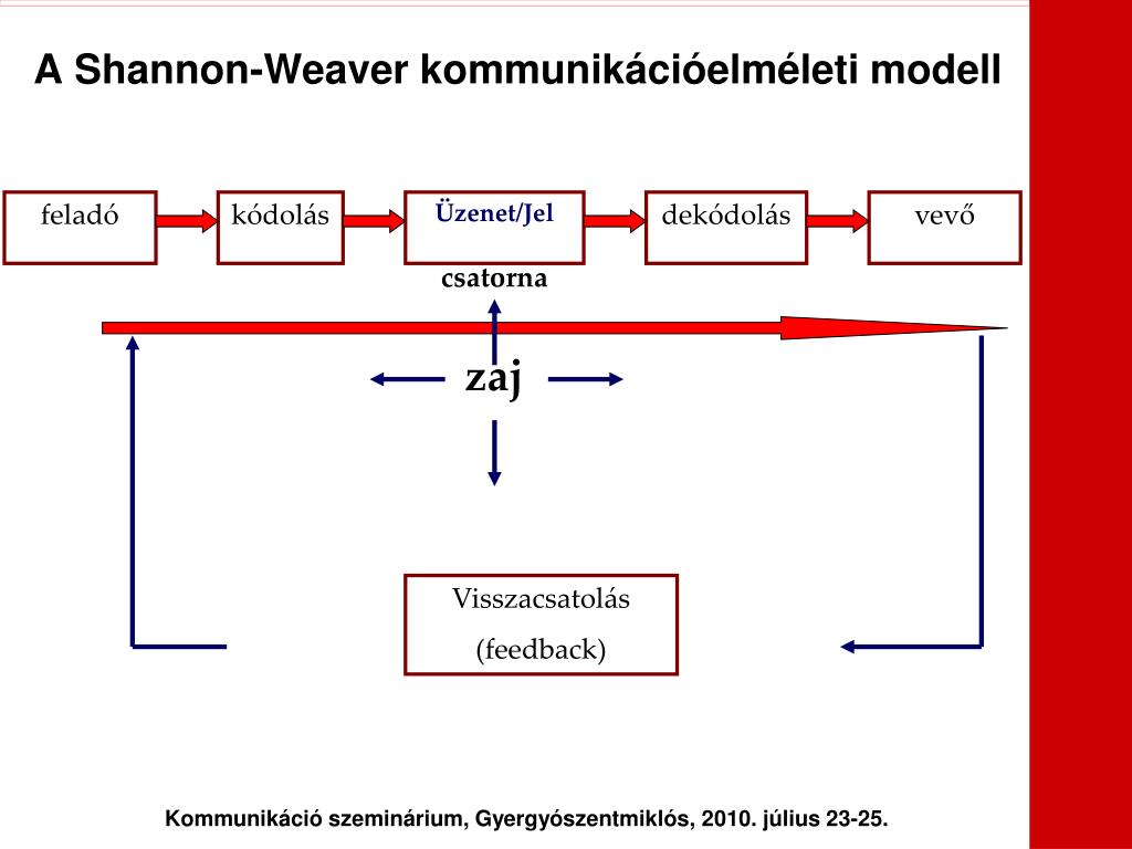 A Shannon-Weaver kommunikációelméleti modell