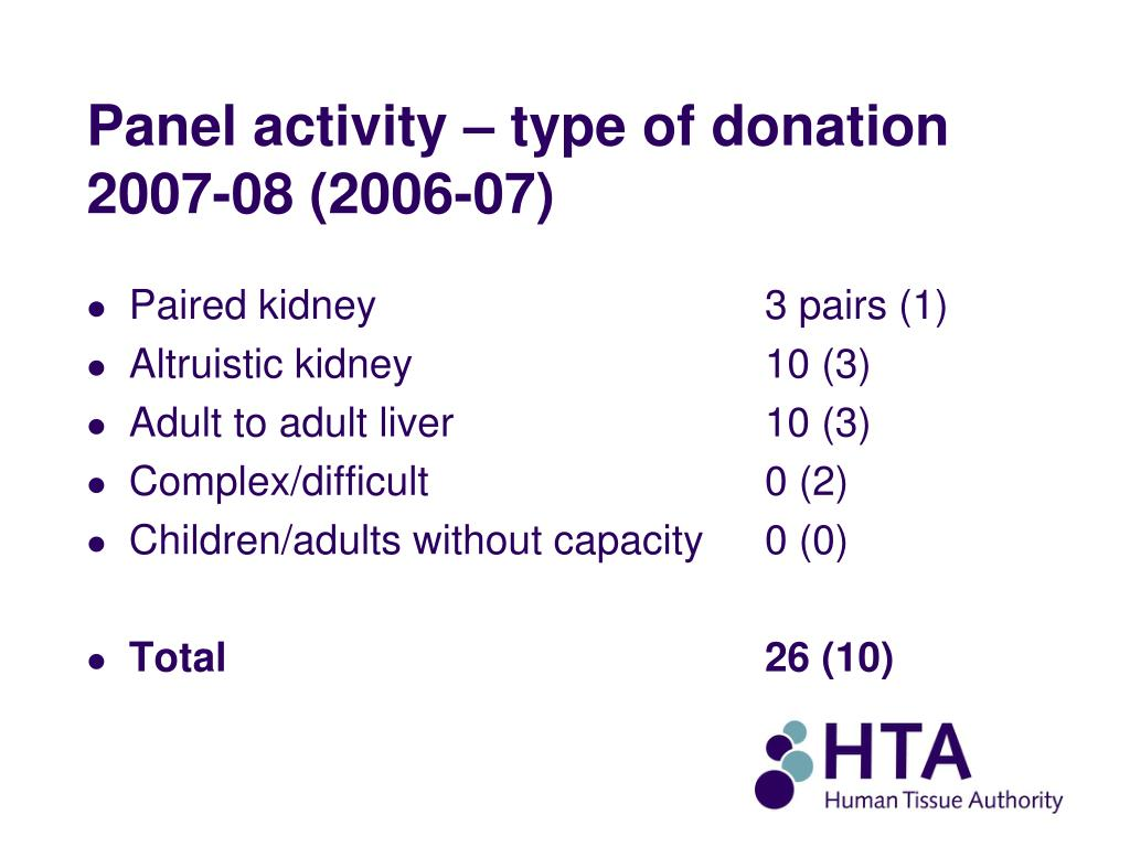 Panel activity – type of donation 2007-08 (2006-07)