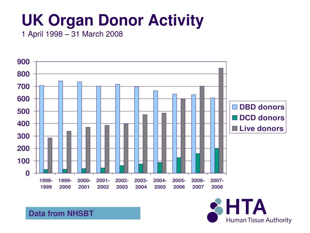 UK Organ Donor Activity